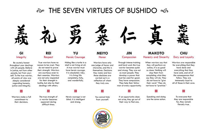 """essays on bushido In fact, the word """"bushido"""" first surfaced in japanese essays during the late  1880s and early 1890s intellectuals as distinguished as yukichi."""